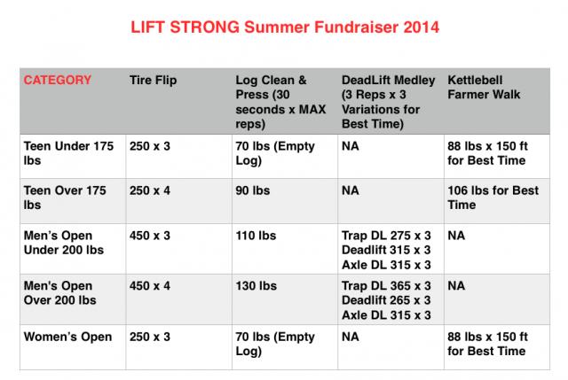 Lift-Strong-Summer-2014